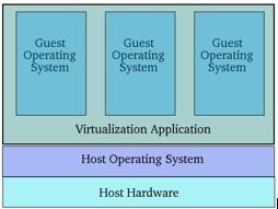 Virtualization Techniques 1