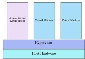 Virtualization Techniques 4