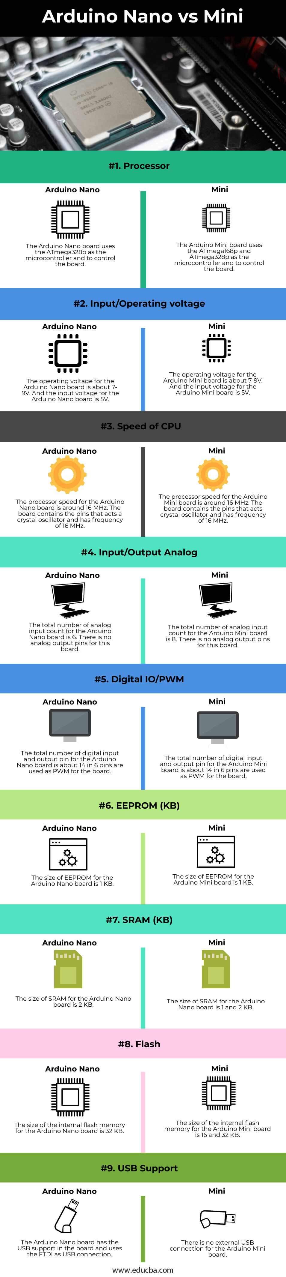 Arduino-Nano-vs-Mini-info