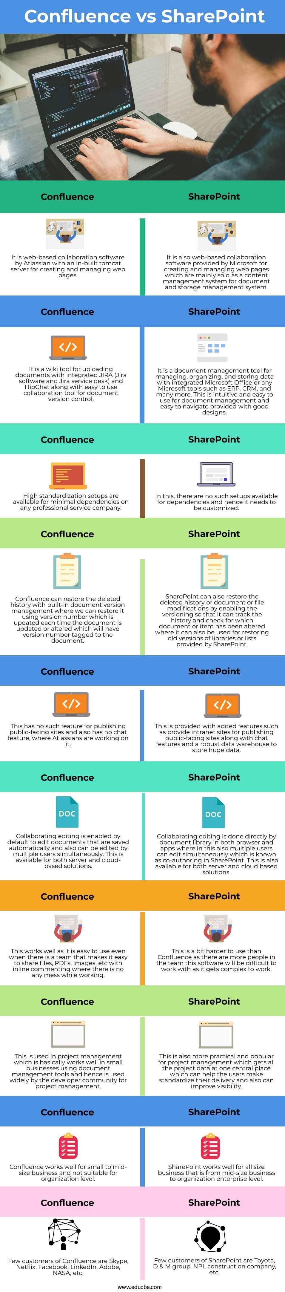 Confluence-vs-SharePoint-info