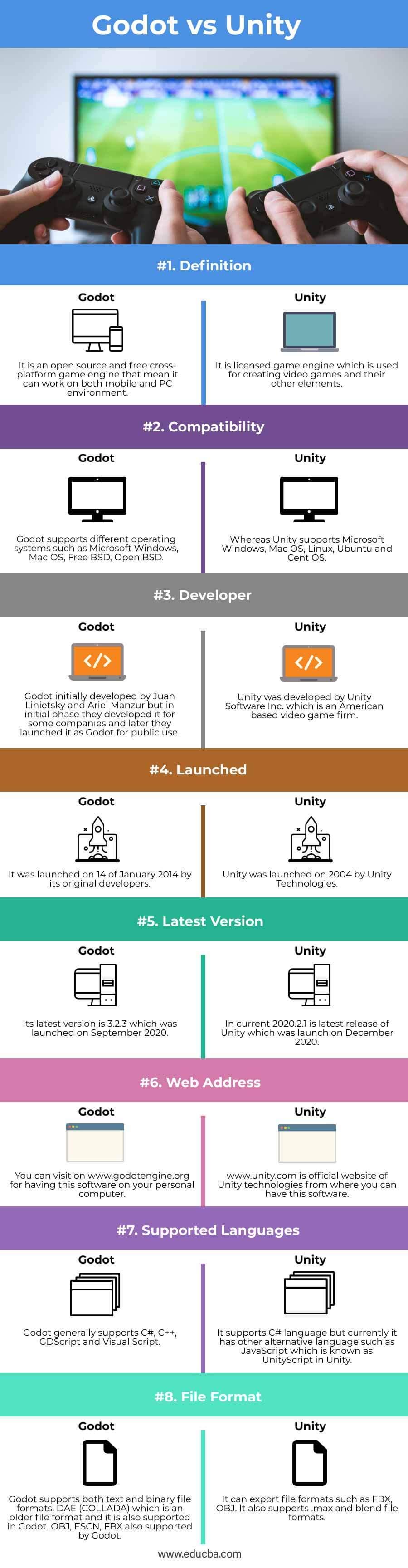 Godot-vs-Unity-info