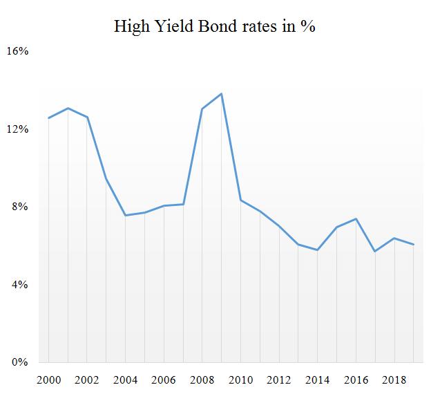 High Yield Bonds-1.1