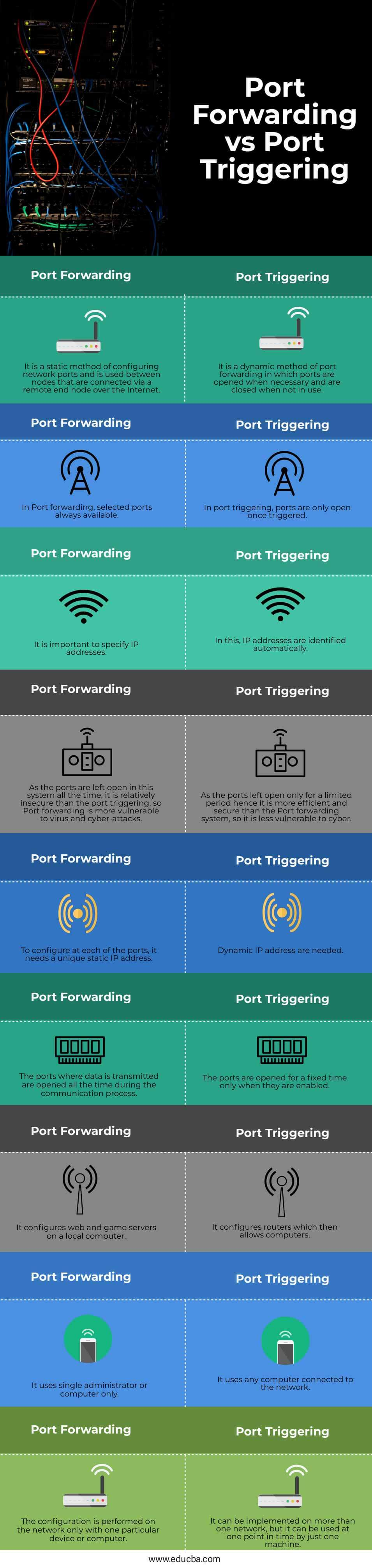 Port-Forwarding-vs-Port-Triggering-info
