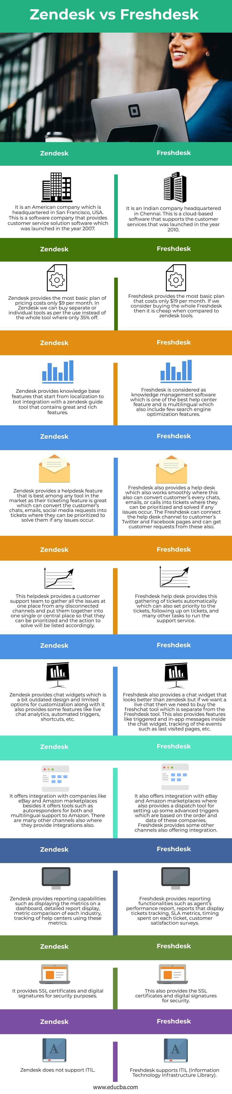 Zendesk-vs-Freshdesk-info