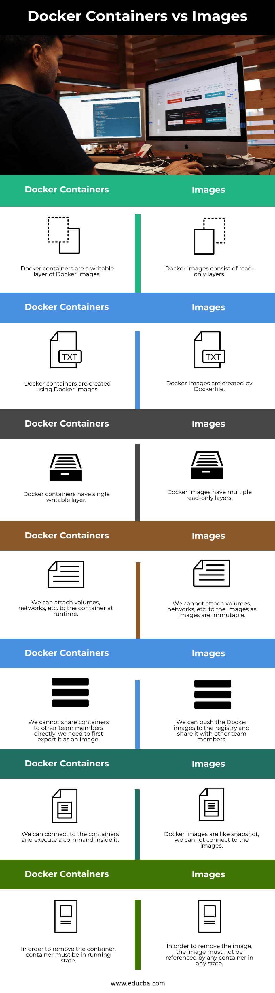 Docker-Containers-vs-Images-info