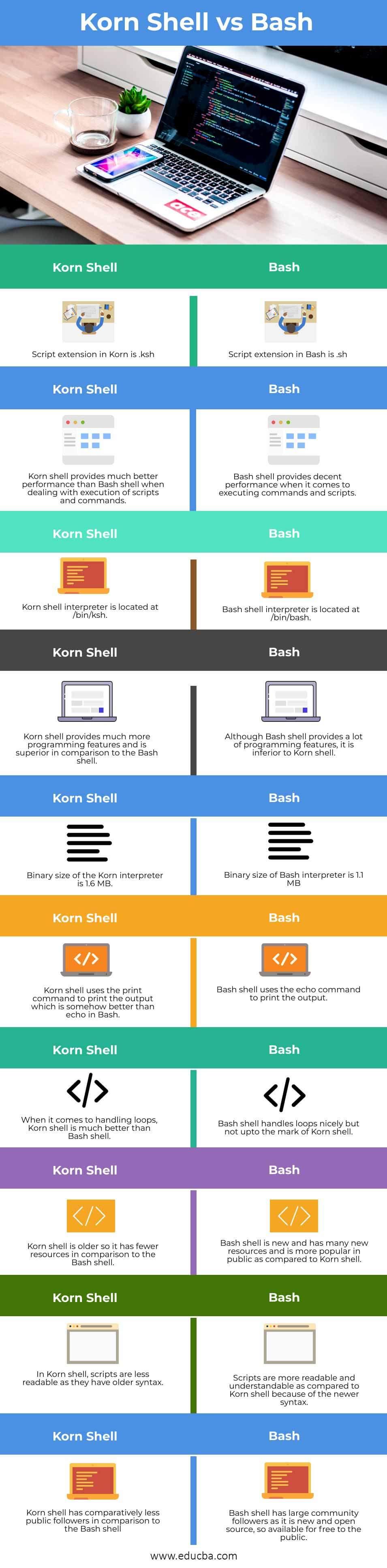 Korn Shell vs Bash info