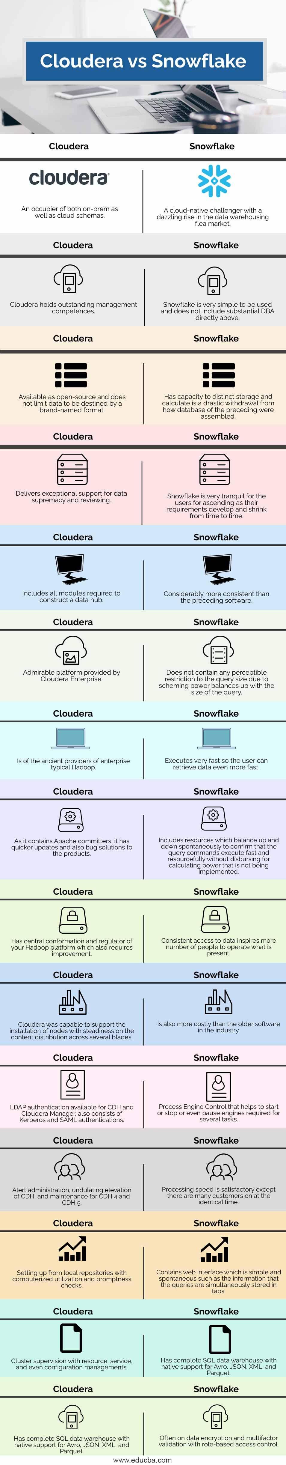 Cloudera-vs-Snowflake-info