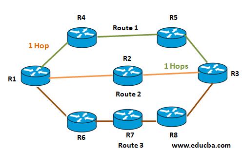 RIP Protocol Example 1