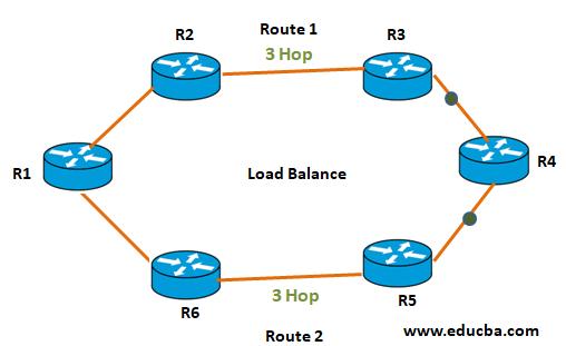 RIP Protocol Example 2