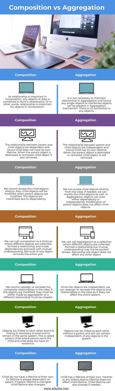 Composition vs Aggregation-info