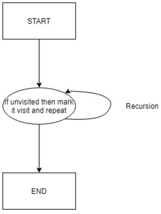 DFS Algorithm in Python -1.1
