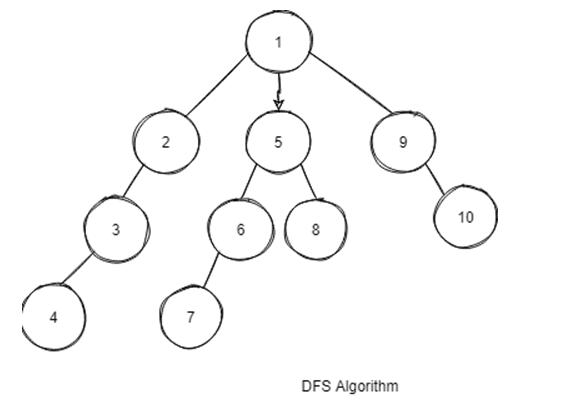 DFS Algorithm in Python -1.2