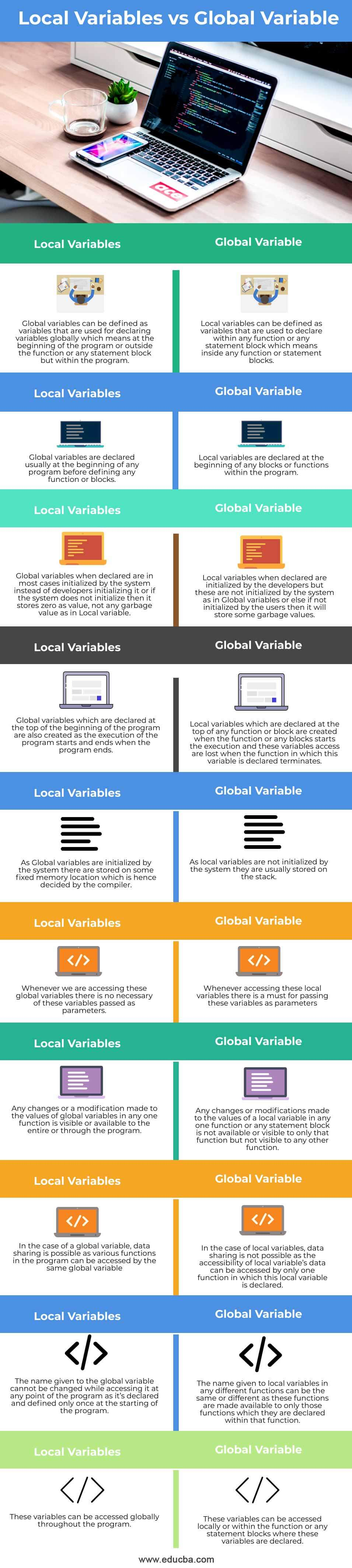 Local-Variables-vs-Global-Variable-info
