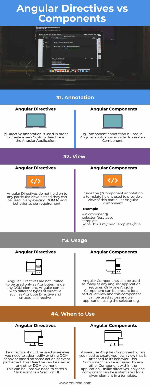 Angular-Directives-vs-Components-info