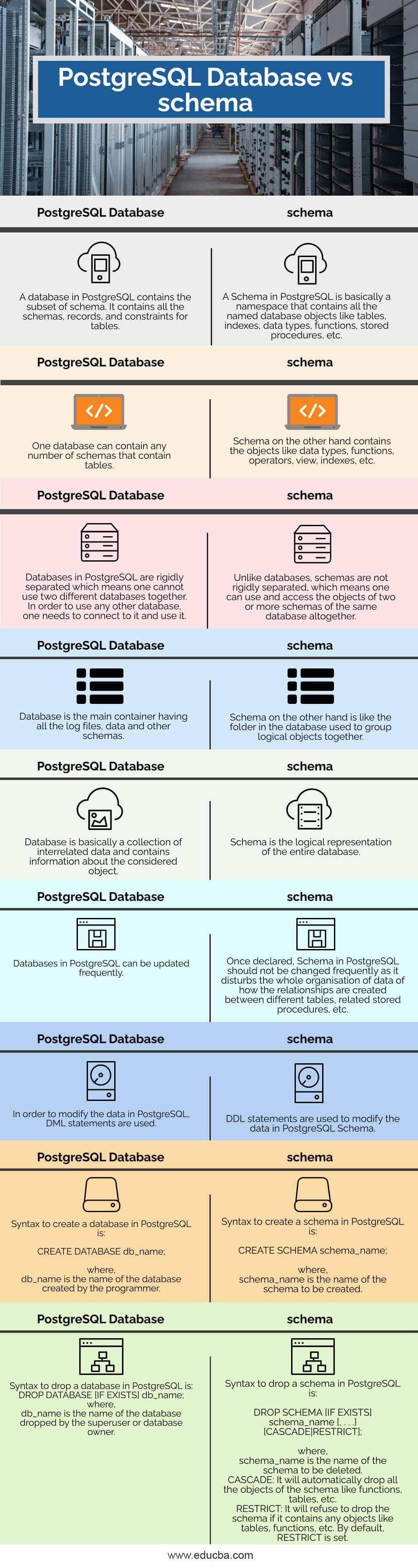 PostgreSQL-Database-vs-schema-info