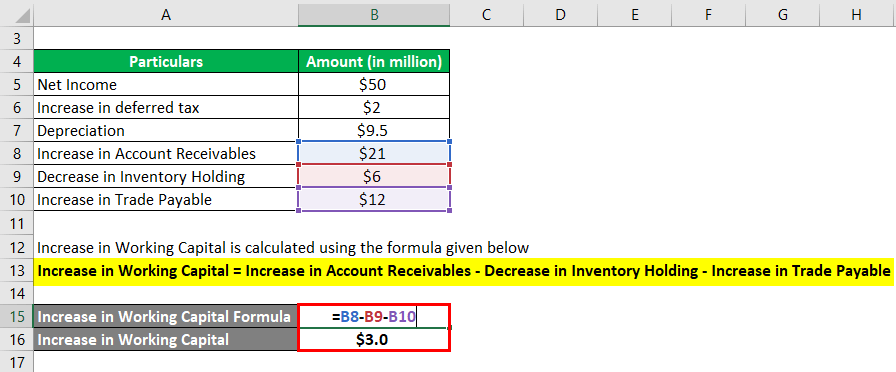 Increase in Working Capital Example 2-2