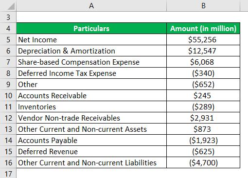 Operating Cash Flow Formula Example 3-1