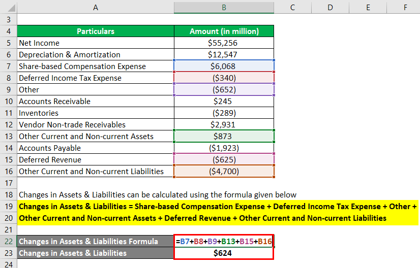 Changes in Assets & Liabilities Formula Example 3-2