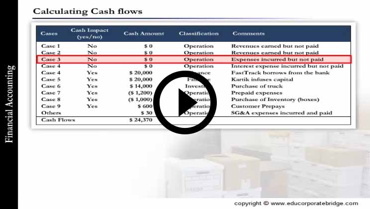 Finance for Non Finance Course - Accounting For Income Statement