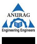 Anurag Group Of Institution, Hyderabad